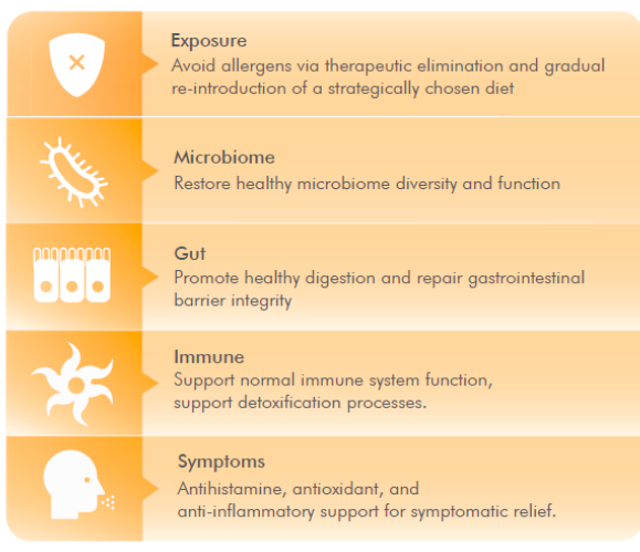 Naturopatia no tratamento para alergias